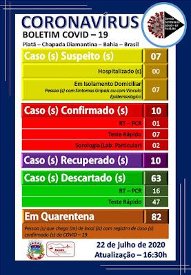 Piatã registra o 10° caso de infecção pelo novo coronavirus