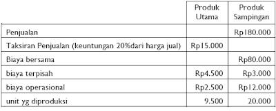 Akuntansi Produk Sampingan 5