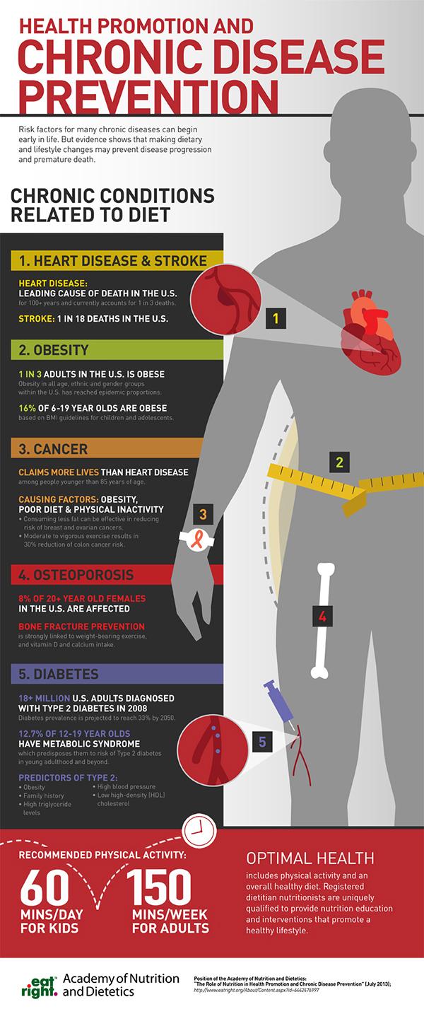 Chronic Disease Prevention #infographic