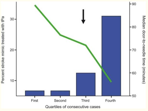 図:脳卒中類似症状とrtPA件数