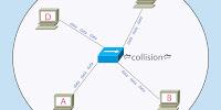 Pengertian Collision Domain dan Broadcast Domain