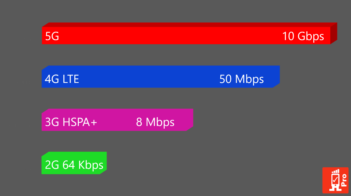 Difference between 4G and 5G technology?
