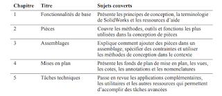 Introduction à SolidWorks