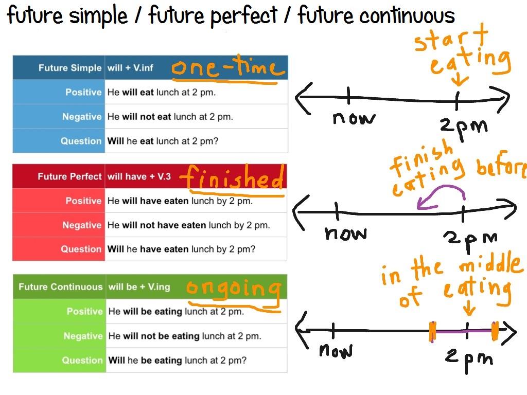 Cpi Tino Grandio Bilingual Sections Future Continuous Tense