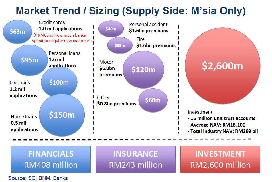 Financial services market trend / sizing in Malaysia