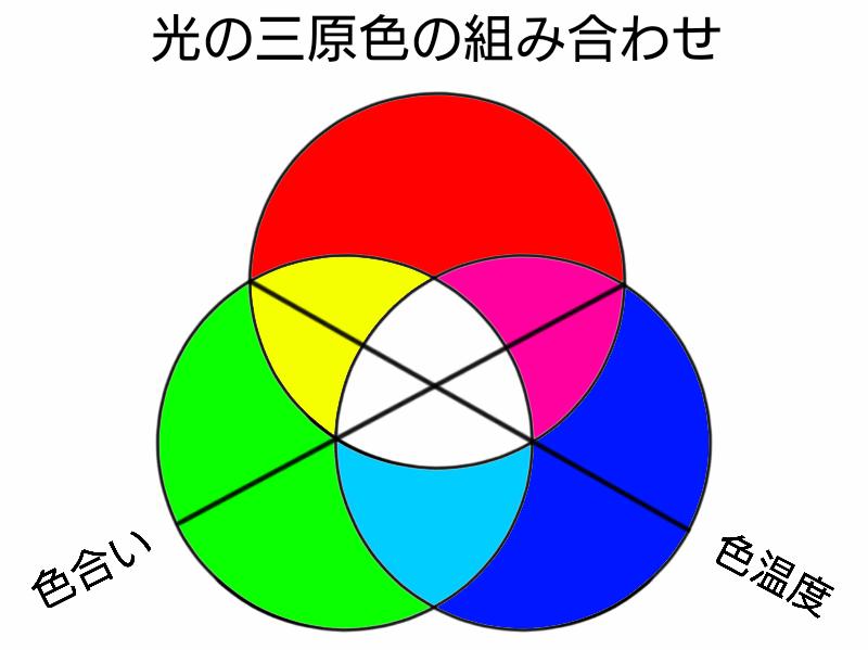 光の三原色の組み合わせ