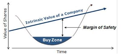 Carteira de Value Investing