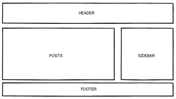template blog rule