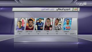صلاح خامس هدافي الدوري الايطالي هذا الموسم 2016