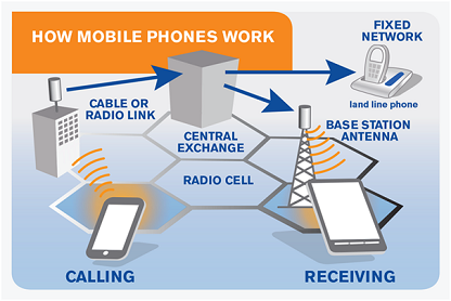 How does your mobile phone work? - Healthy Articleses