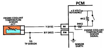 دائرة حساس درجه حرارة المحرك