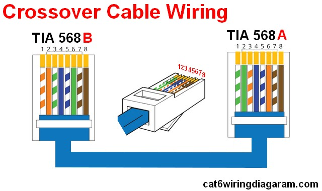 Standard Crossover Cable wiring diagram rj45 CABLE