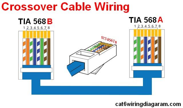 Rj45 Ether Wiring Diagram Cat 6 Color Code  Cat 5 Cat
