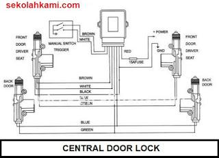 central door lock