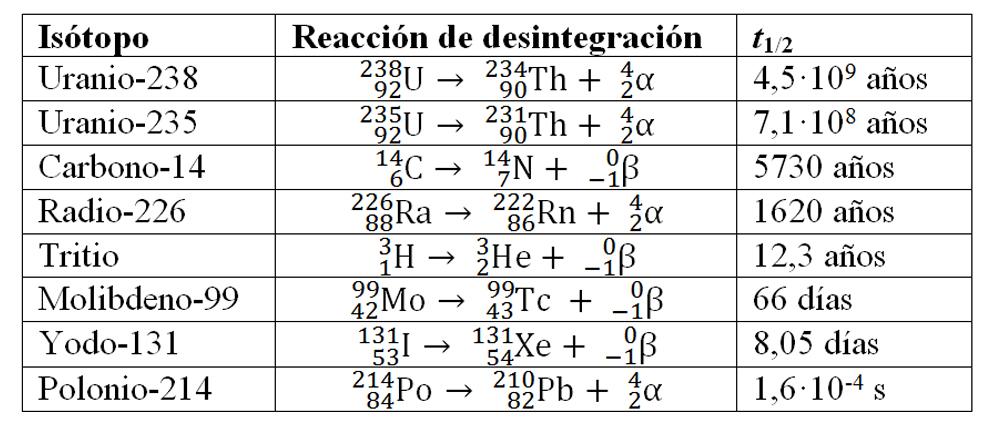 Radical barbatilo el poder del ncleo i chernobil30 vara mucho de un ncleo a otro tomando valores desde fracciones de segundos a miles de trillones de aos como se pueden ver en los ejemplos de la tabla urtaz Images