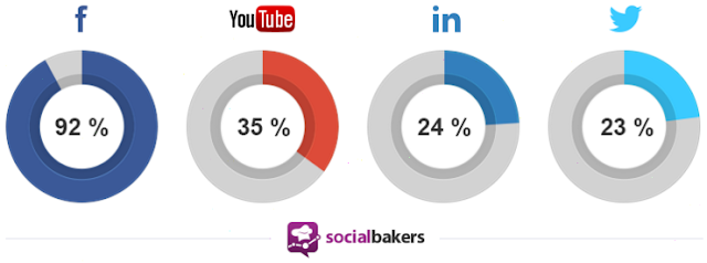 which social media plataforms do you advertise on