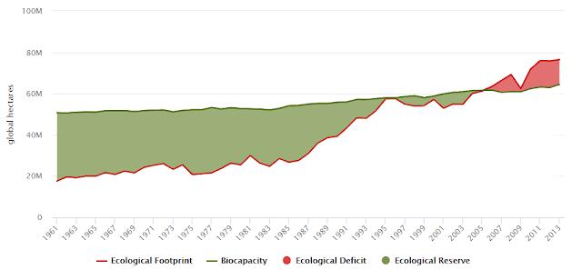 La huella ecológica y biocapacidad total de Chile