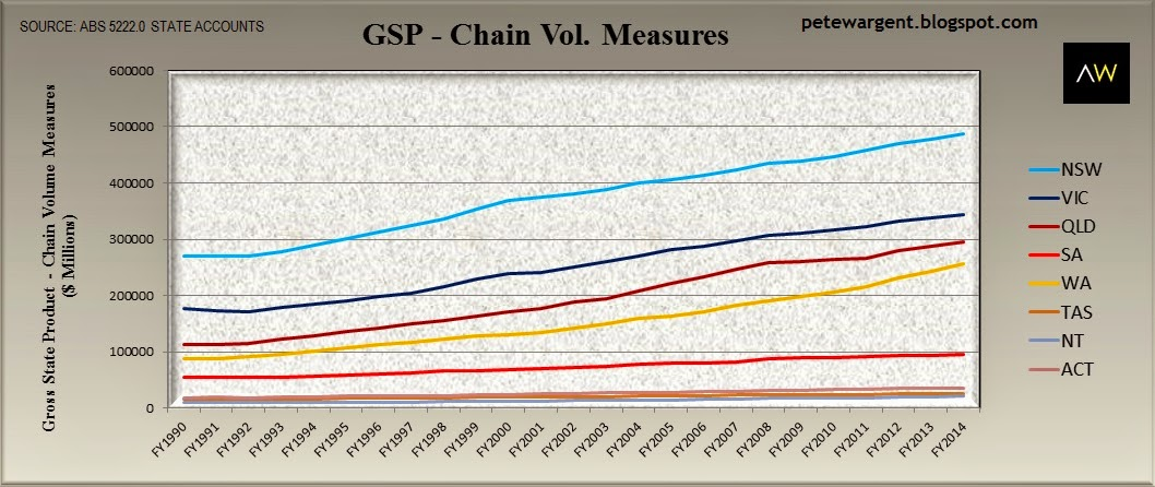 GSP - chain vol. measures