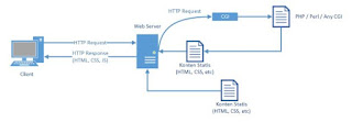 Cara kerja HTTP
