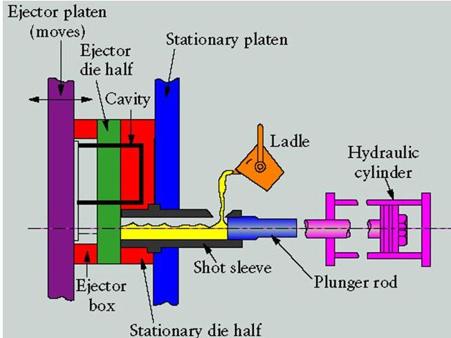 HOT AND COLD CHAMBER DIE CASTING EPUB DOWNLOAD