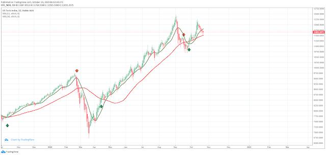 Heikin Ashi with Moving Averages - Heiken Ashi Trading