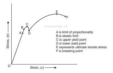Kurva Tegangan Regangan (Stress-Strain Curve) Pada Uji ...