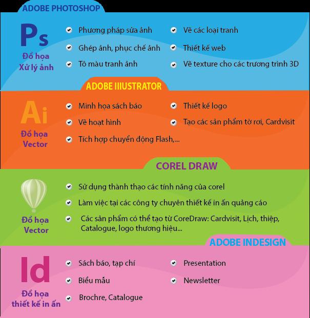 Nội dung khoá học thiết kế đồ hoạ in ấn quảng cáo