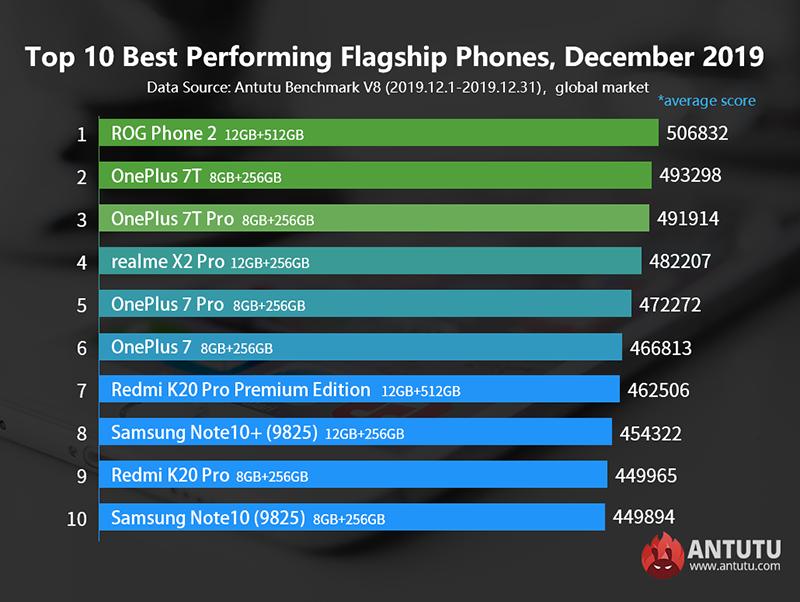 Top 10 flagship December 2019