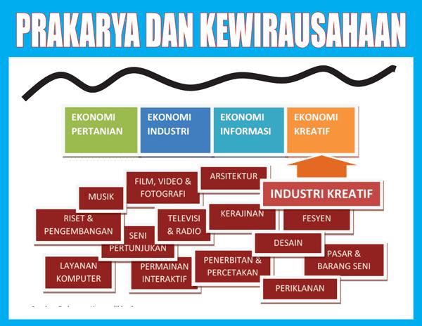 Materi Prakarya dan Kewirausahaan Kelas 12 SMA/SMK Lengkap