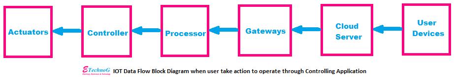 IoT machine control block diagram, machine control through IoT
