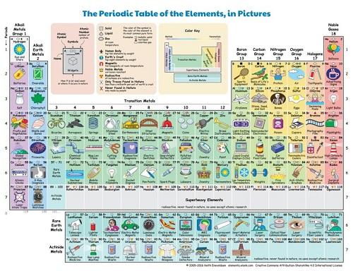 Elgrannino la nueva tabla peridica interactiva muestra cmo la nueva tabla peridica interactiva muestra cmo cada elemento influye en la vida diaria urtaz Choice Image