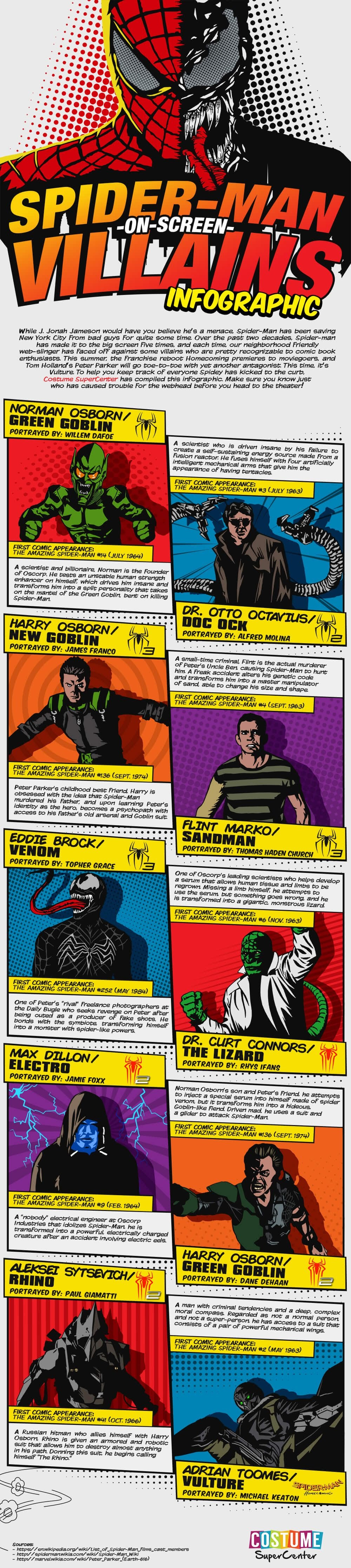 Spider-Man On Screen Villains #infographic
