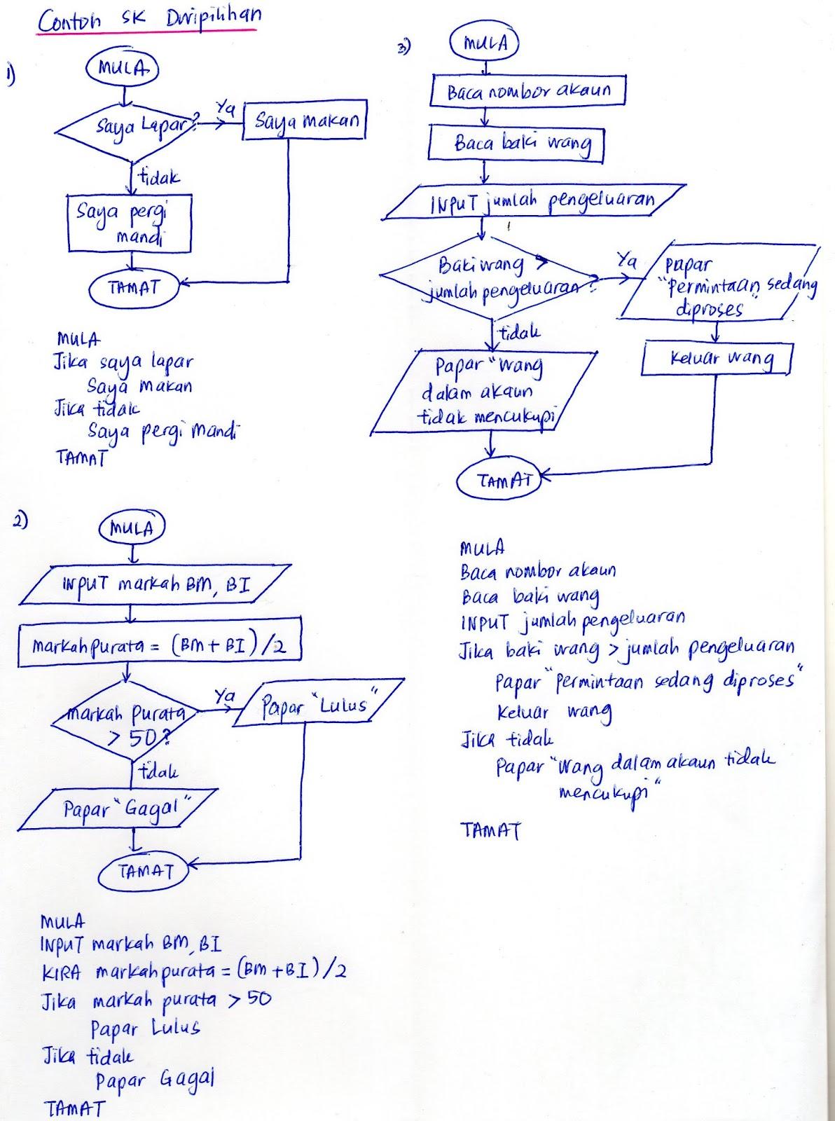 Sains Komputer Asas Sains Komputer Ask T1 Bab 3