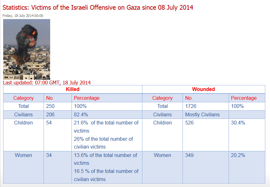 Live From Occupied Palestine: PCHR: Statistics - Victims of the