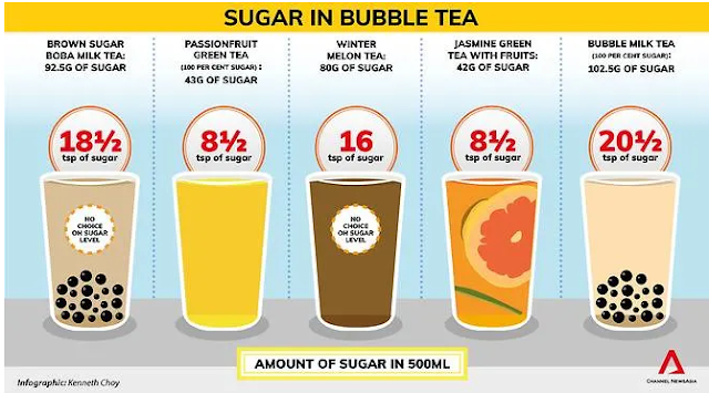 kadar kandungan gula dalam minuman bubble tea
