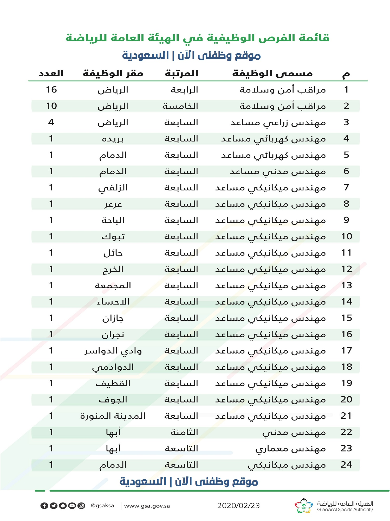 وظائف وزارة الرياضة السعودية