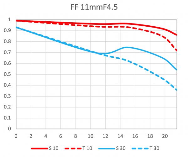 MTF-график объектива Laowa 11mm f/4.5
