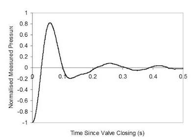 valve closing hammer