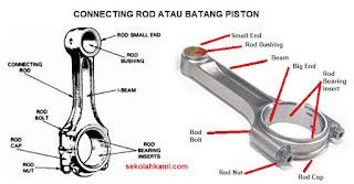 Connecting rod atau batang piston