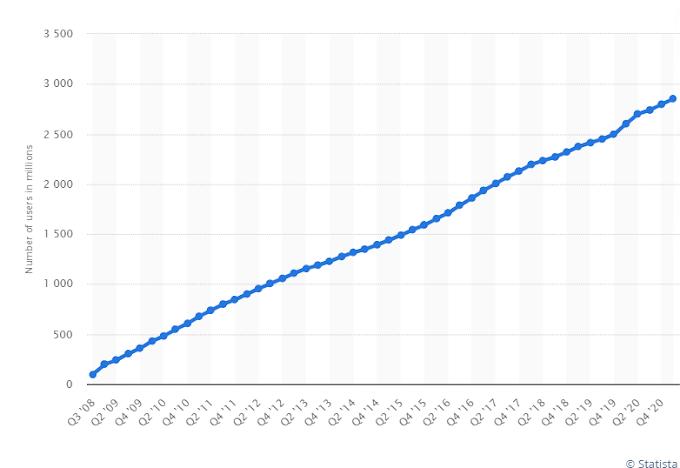 2021 की पहली तिमाही तक दुनिया भर में मासिक सक्रिय फेसबुक उपयोगकर्ताओं की संख्या