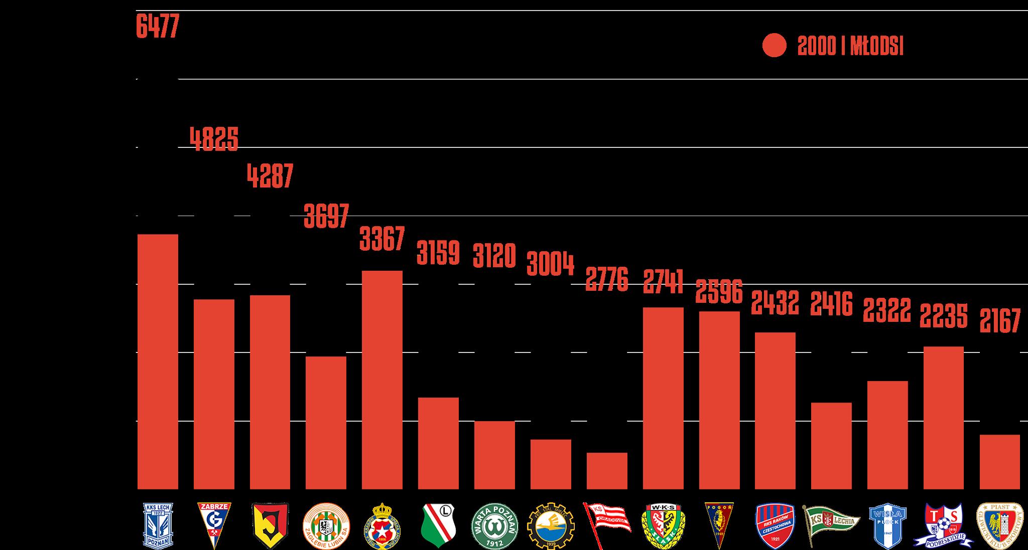 Klasyfikacja klubów pod względem rozegranego czasu przez młodzieżowców po24kolejkach PKO Ekstraklasy<br><br>Źródło: Opracowanie własne na podstawie ekstrastats.pl<br><br>graf. Bartosz Urban