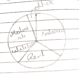 Pie chart, pie graph, division in pie graph, 360 in pie graph