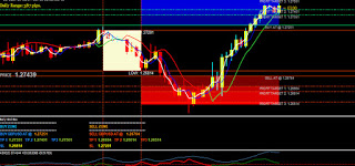 What is best indicator in forex