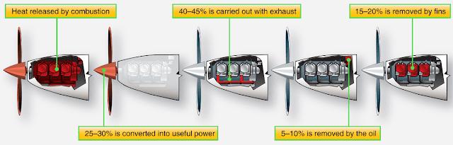 Aircraft reciprocating Engine Efficiencies