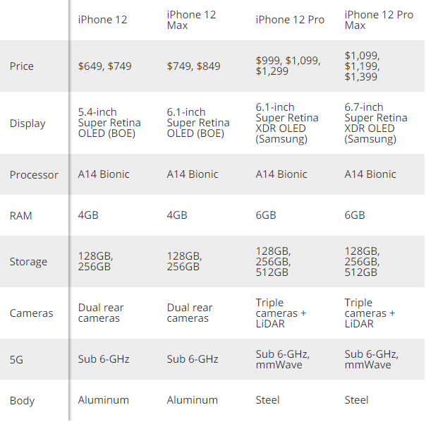 iPhoe 12 specs and price