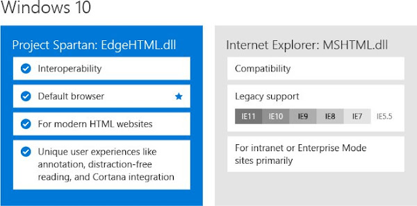 (The new Windows 10 browser strategy; two browsers, each with its own engine)