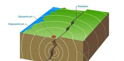 Proses Terjadinya Gempa tektonik