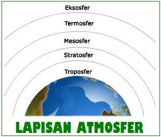 Lapisan Atmosfer pada Bumi