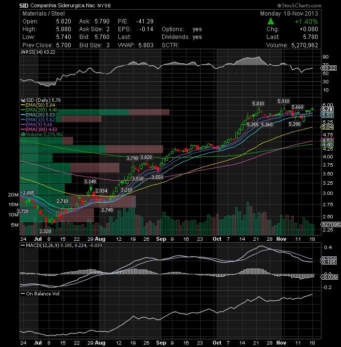Dndn stock options