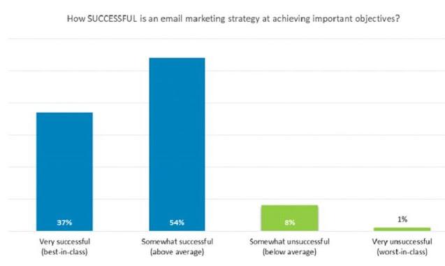 B2B Email Marketing